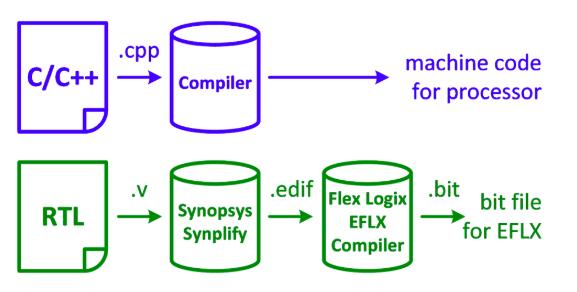 EFLX Compiler