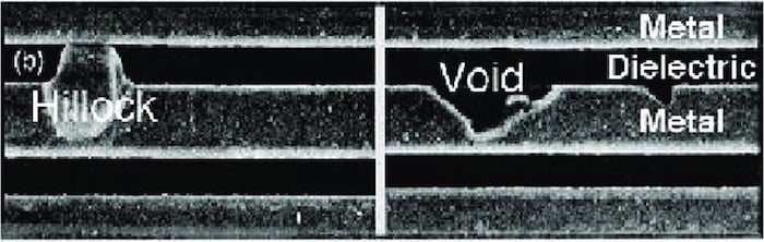 Hillock and void formation in an interconnect.
