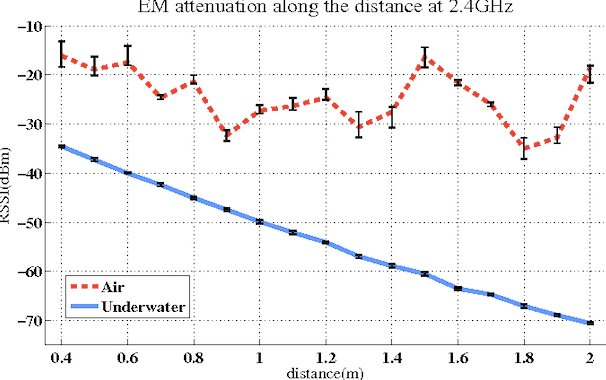 EM attenuation underwater vs. in air