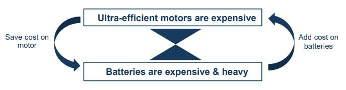 EV efficiency cost paradox