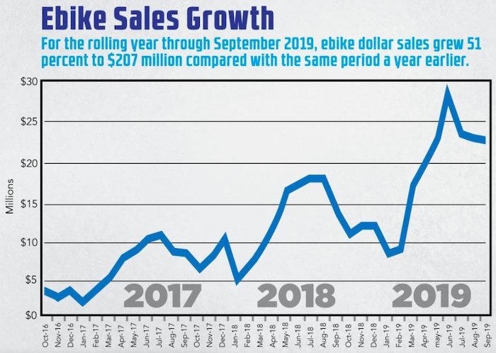 E-bike sales over the past couple of years
