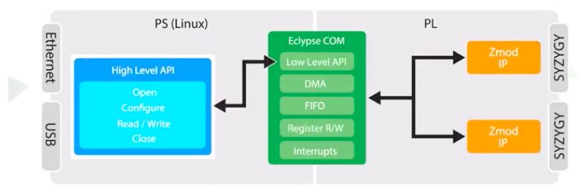 Eclypse platform software architecture