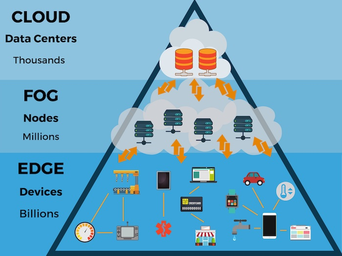 A high-level overview of edge computing.