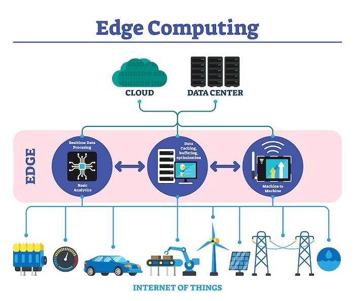 Edge computing visualized