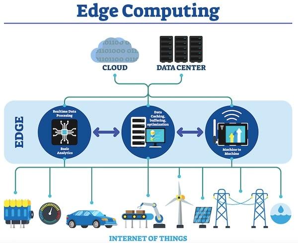 Edge computing for IoT