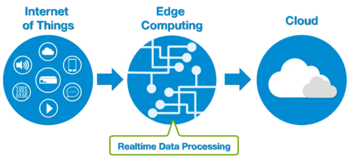 Edge computing provides real-time data processing