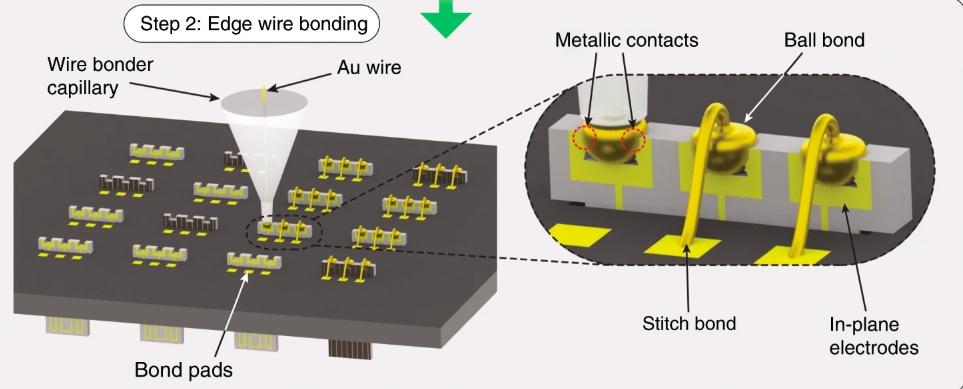 Edge wire bonding.