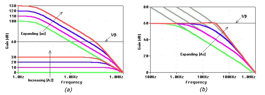 Effect on composite amps open- and closed- loop gain