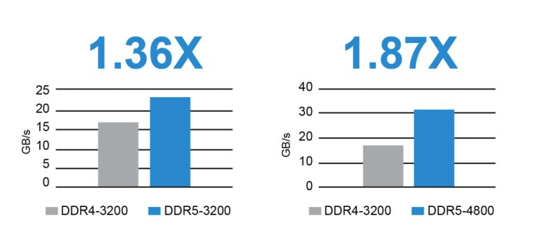 Effective Bandwidth: DDR4 vs. DDR5