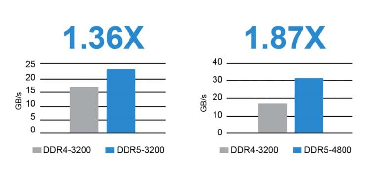 Effective Bandwidth: DDR4 vs. DDR5