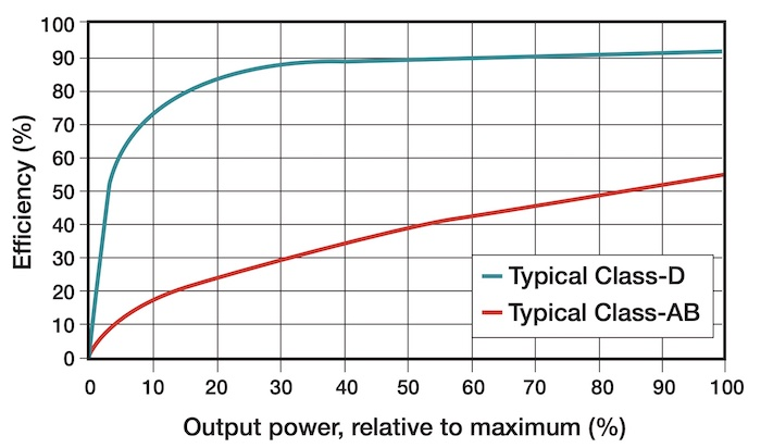 Class-AB's efficiency compared toClass-D, superior results put Class-D ahead of traditional amplifiers that are widely used vehicles.