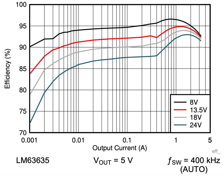 Efficiency of LM63635