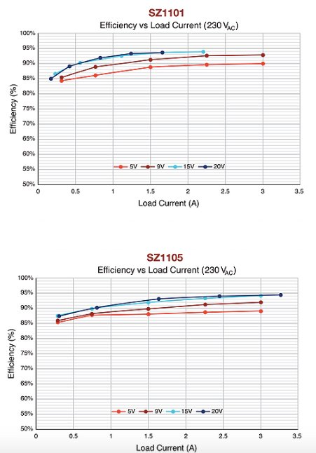 Efficiency vs load current (230VAC) of SZ1101 and SZ1105