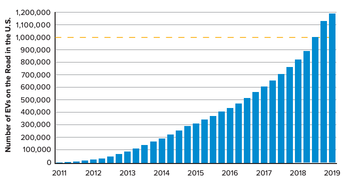 Electric vehicles on the road in the US from 2011–2019