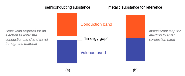 Electron band separation in semiconducting substances