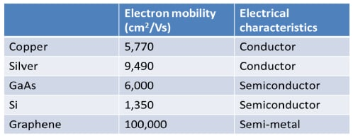 Electron mobility of graphene vs. other materials