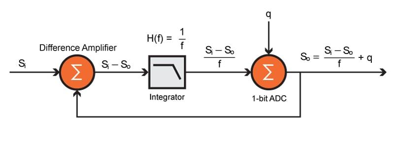 Understanding the Delta-Sigma ADC