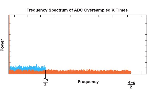 Understanding the Delta-Sigma ADC