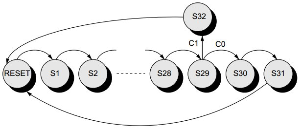 encoding the states of a finite state machine in vhdl
