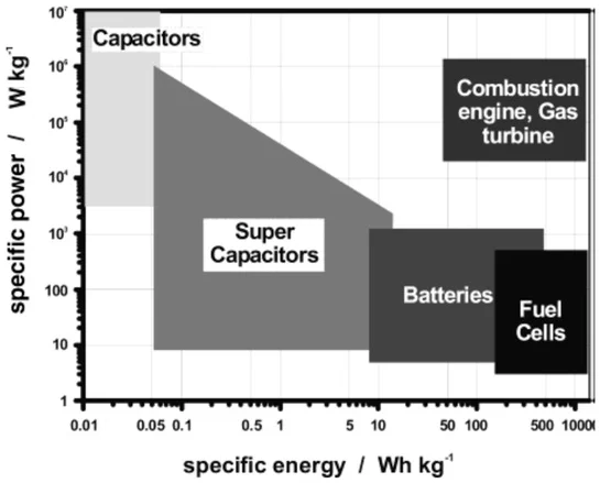 Energy attributes of supercapacitors vs. other power sources