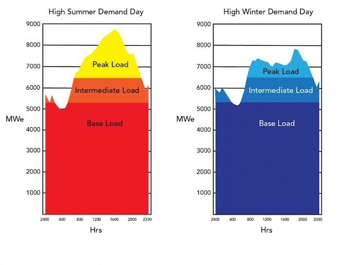 The general power grid demandduring summer and winter.