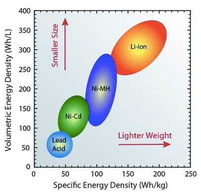 Energy density comparison of size and weight.