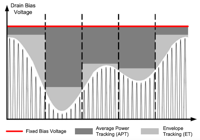 Energy savings given by APT and ET vs. fixed voltage