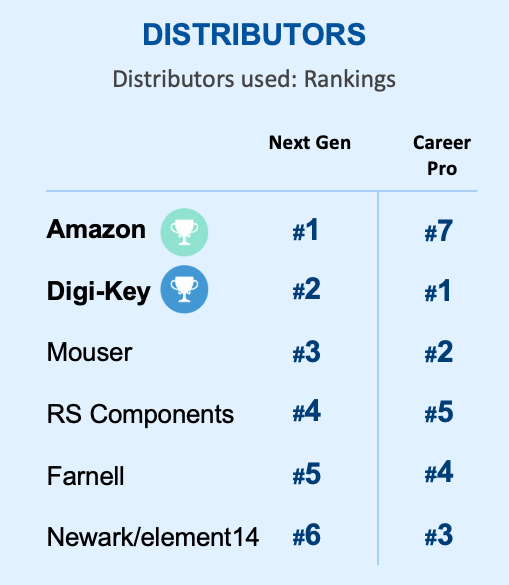 Engineers rank their most preferred distributors
