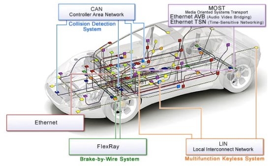 Ethernet is among the many communication protocols utilized in automotive solutions