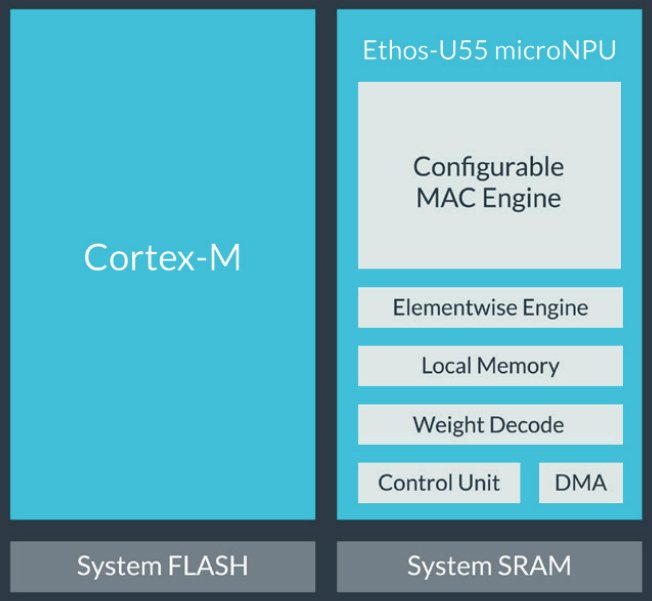 Ethos-U55 allows embedded ML inference