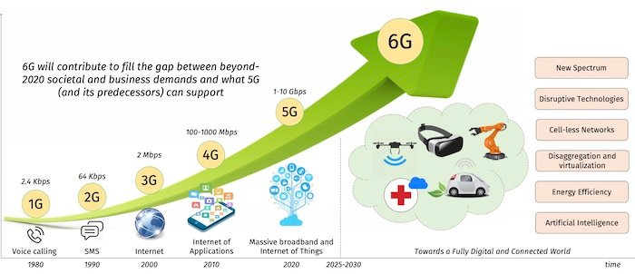 The generational applications from the 1980s 1G networks through to the proposed applications of 6G in 2030. Fifty years from voice to virtual reality.