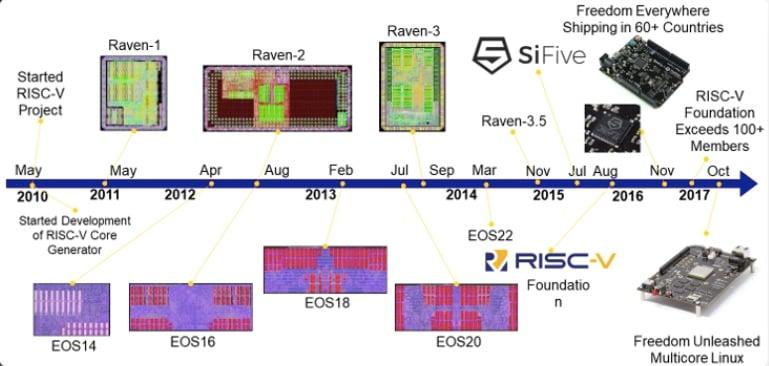 Evolution of RISC-V inventions