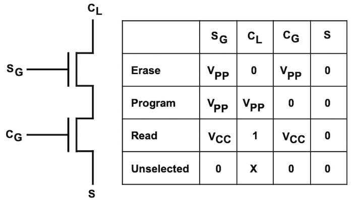 Example EEPROM signals