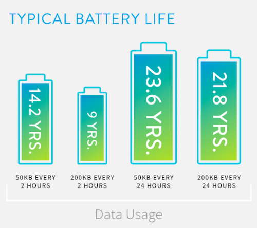 Example IoT battery life expectations based on data rates