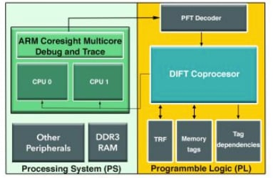 Example architecture for DIFT