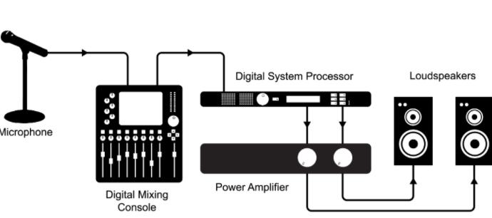 Example audio system