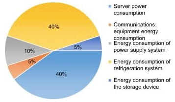 Example breakdown of data center power consumption
