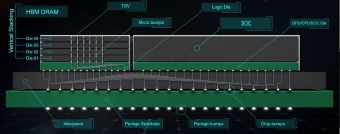 Example of a 3D integrated circuit.
