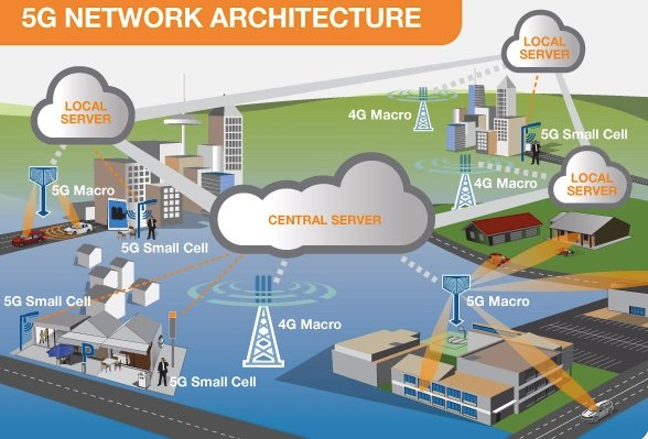 Example of a 5G network architecture
