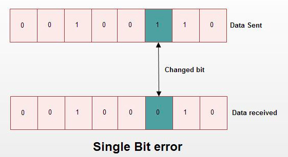 Example of a bit-flip error.