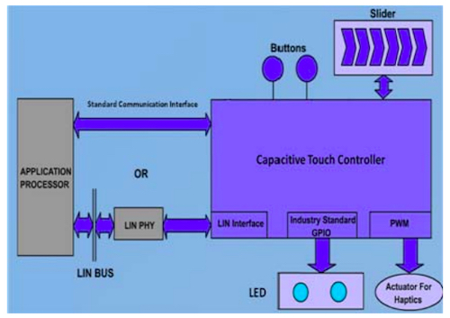 Example of a capacitive controller in an HMI center console system