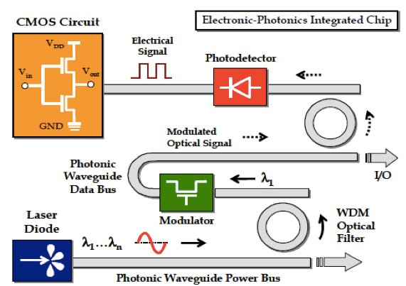 Example of a circuit connection photonics and CMOS technology.