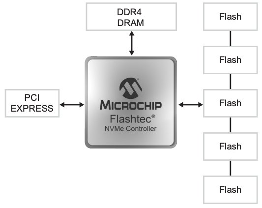 Example of a commercial NVMe controller