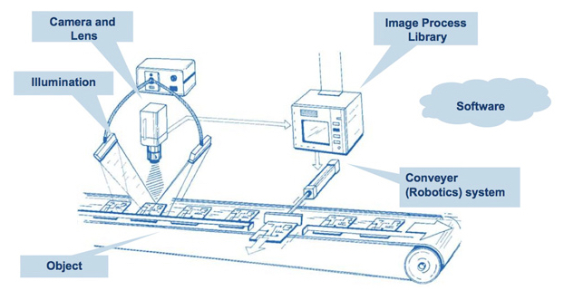 Example of a machine vision conveyor belt application