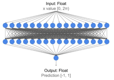 Example of a neural network to be used for Arduino in TensorFlow