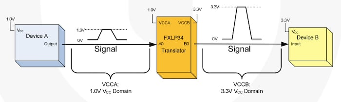 Example of a uni-directional translator