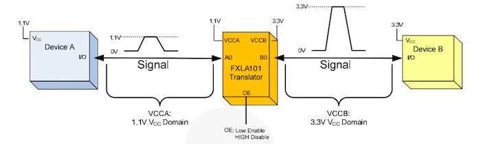 Example of an auto-direction bus-hold translator