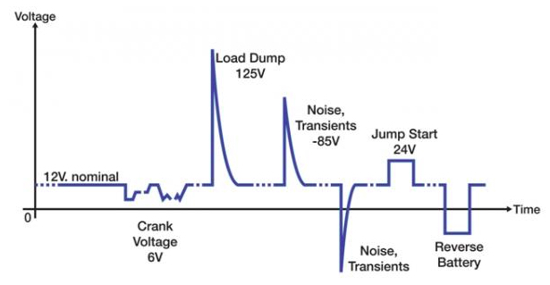 Example of automotive battery voltage fluctuations and causes