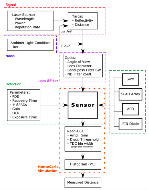 Example of how SiPMs work in a LiDAR system
