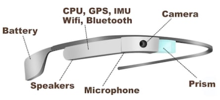 Example of the hardware components that may appear in smart glasses